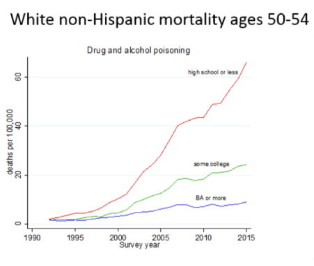 Drug and alcohol poisoning deaths