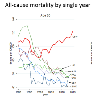 US mortality compared to other nations